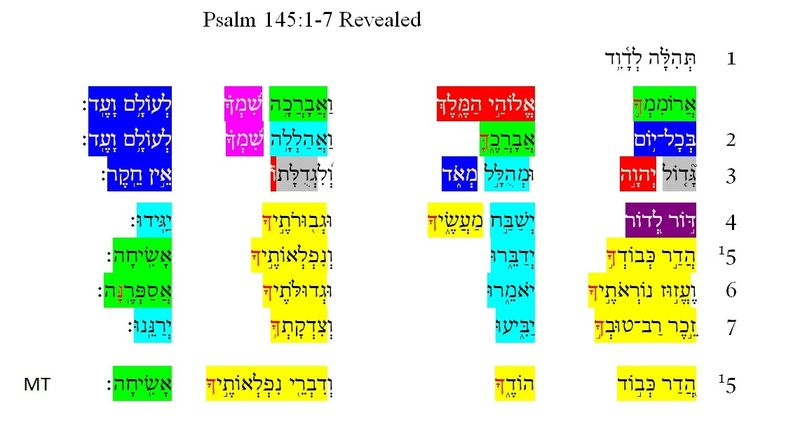 Psalm 145 Revealed